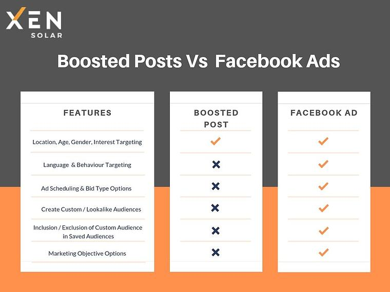 boosted posts vs facebooks ads
