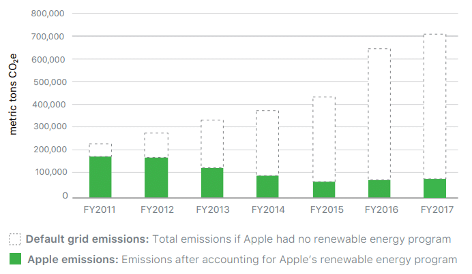 apple-emissions