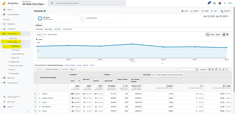 google-analytics-all-traffic-channels