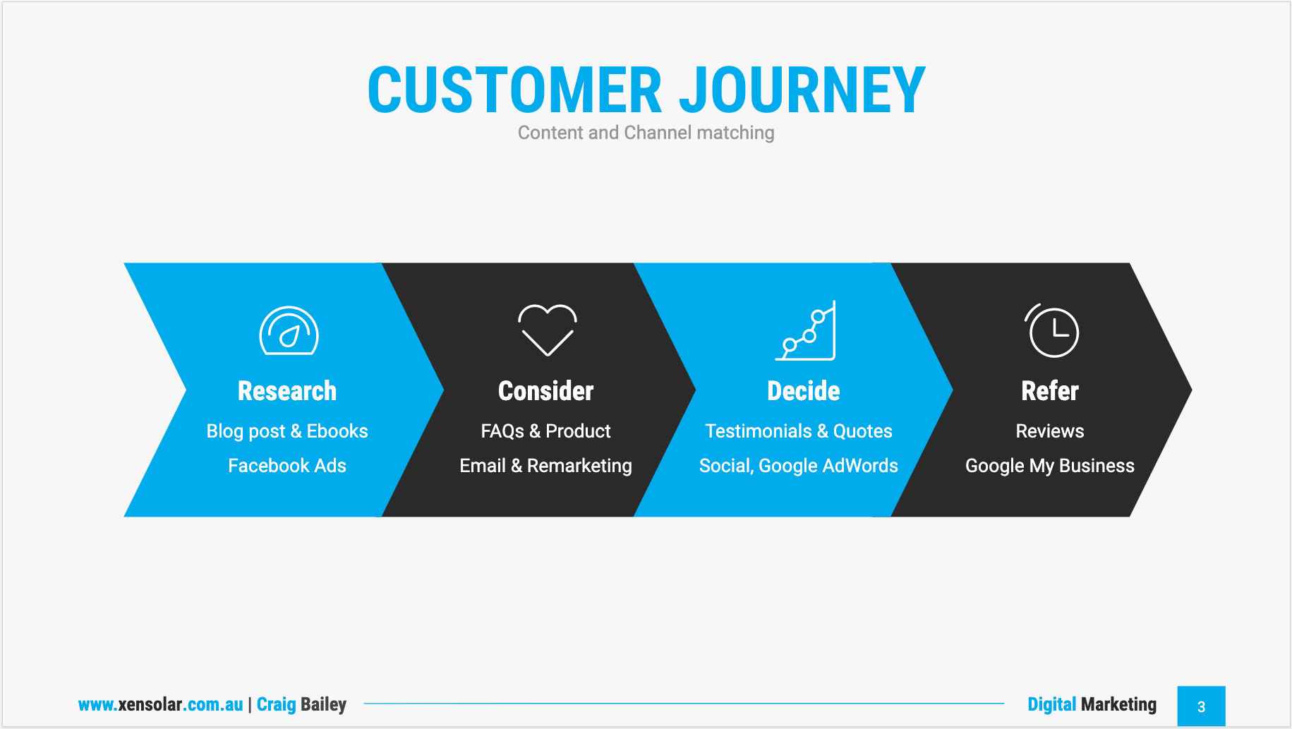 Customer Journey content assets