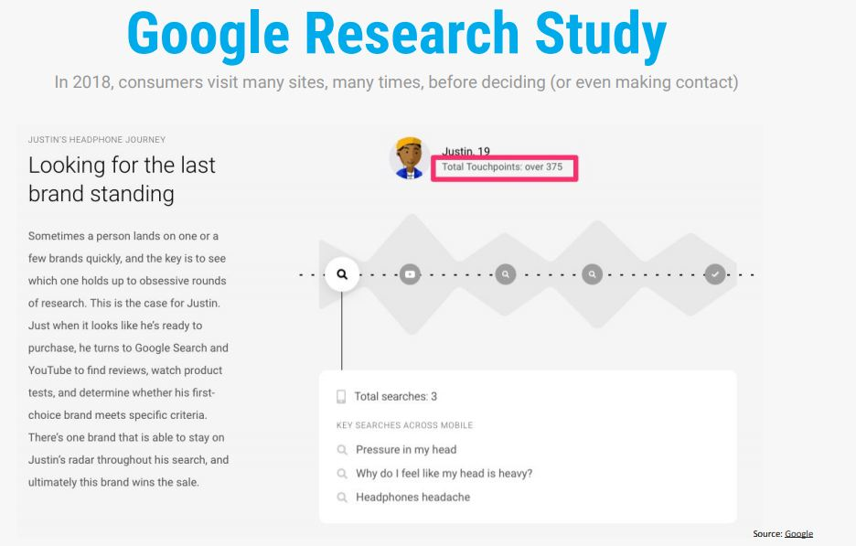 Google Research Study on Touchpoints