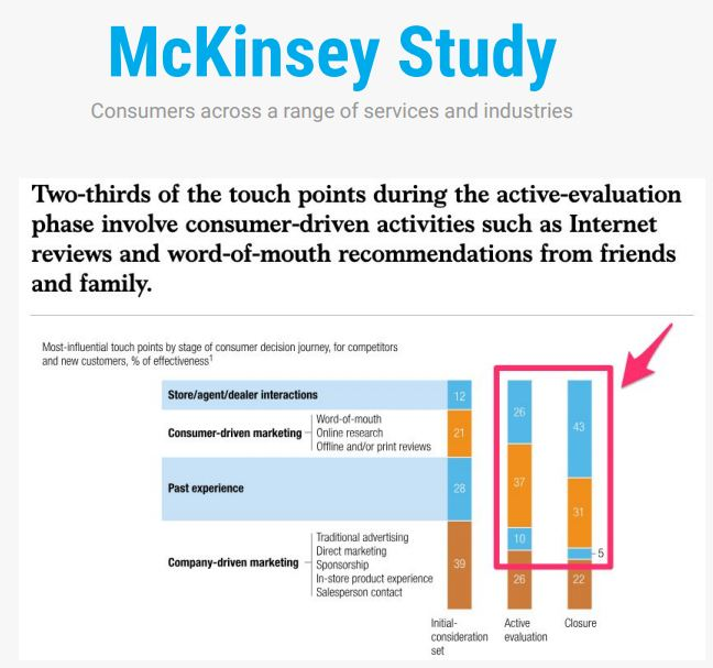 McKinsey Study - Touchpoints