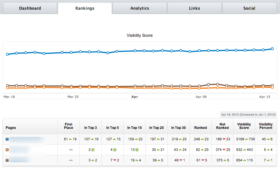 ranking visibility- example